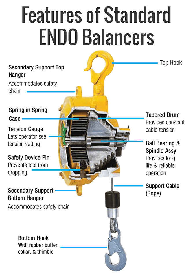 Standard Endo Spring Balancer Features